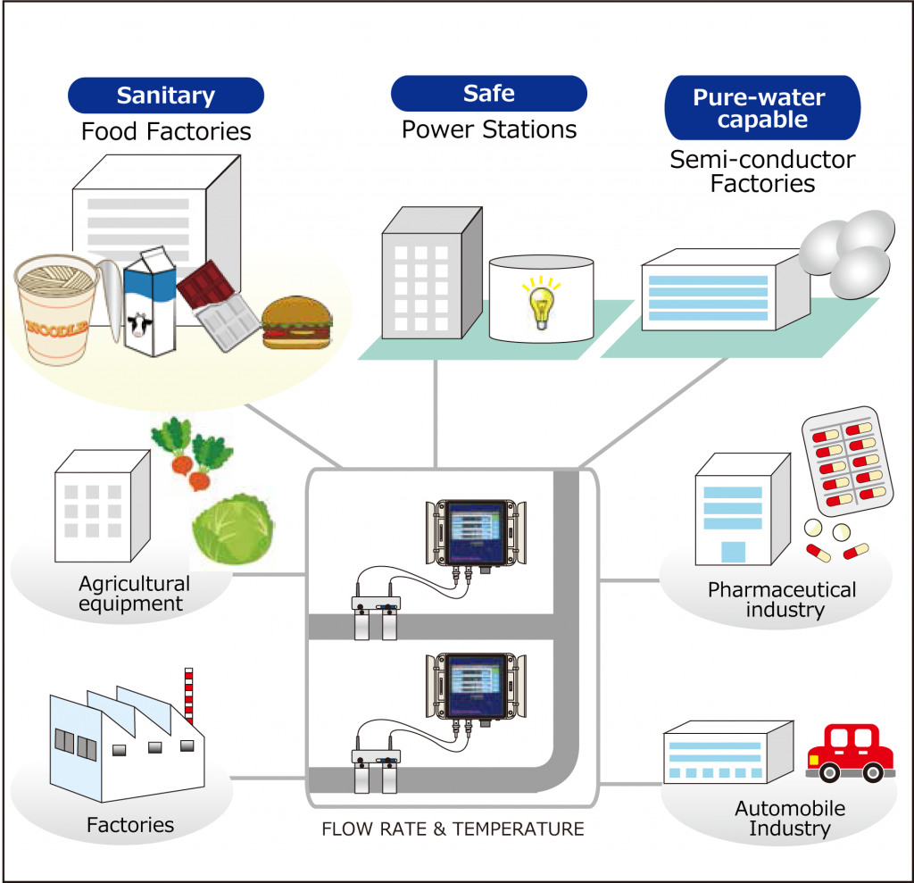 Caloriena – Monitoring systems in Various Fields | ICT. co., ltd.